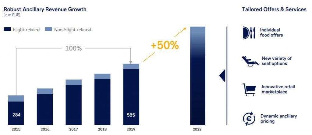 Новые тарифы Lufthansa: unbundling в бизнес-классе?