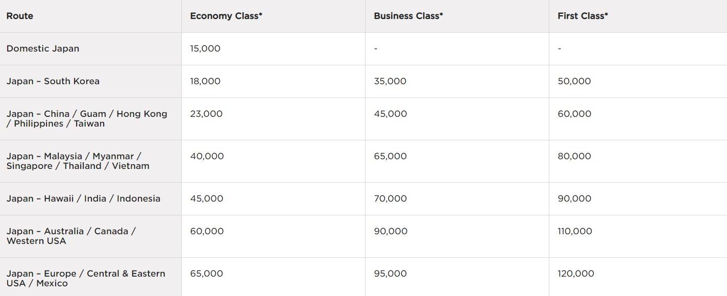 Премии ANA за мили Virgin Atlantic: теперь и one-way!