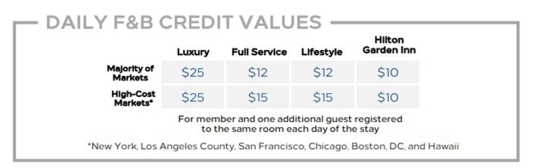 Кредит вместо завтрака для статусников Hilton Honors в отелях США